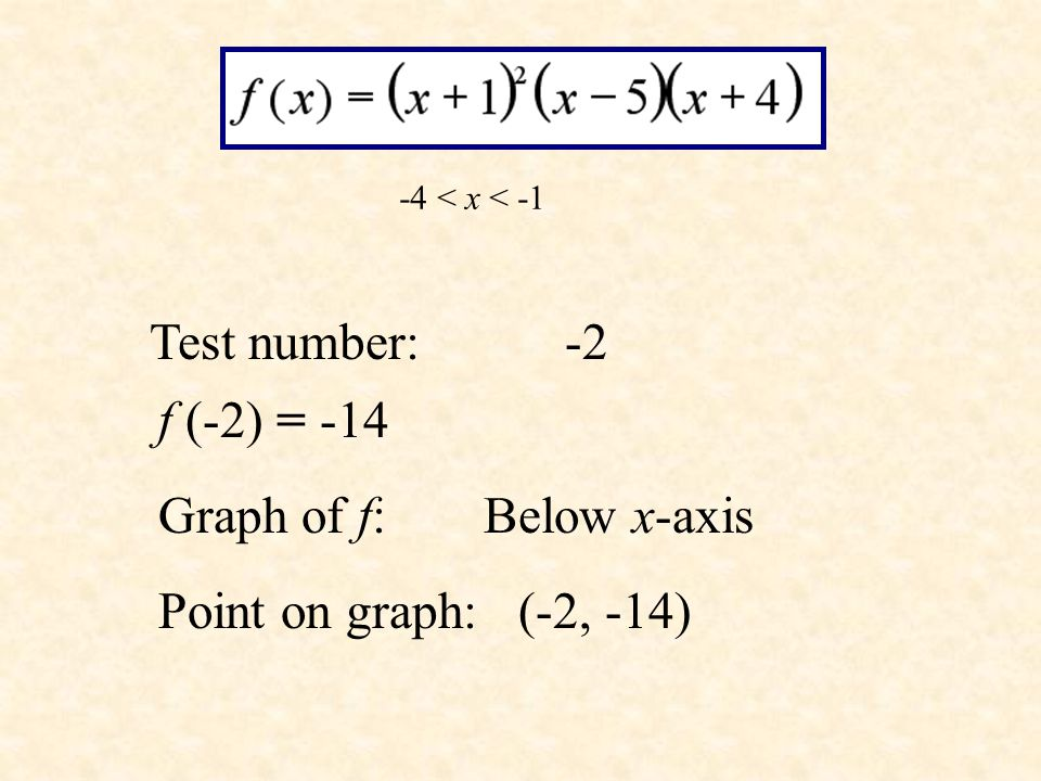 Test number: -5 f (-5) 160 Graph of f: Above x-axis Point on graph: (-5, 160)