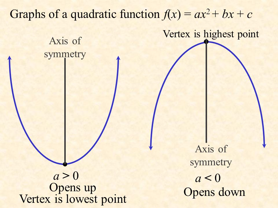 Properties of the Graph of a Quadratic Function Parabola opens up if a > 0; the vertex is a minimum point. Parabola opens down if a < 0; the vertex is