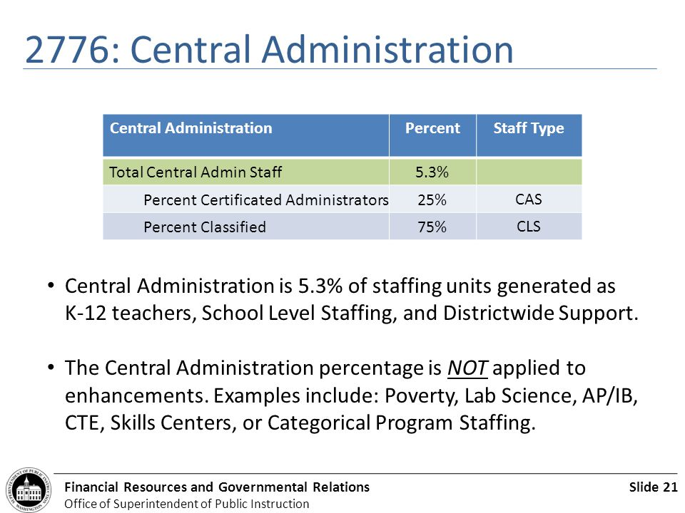 Slide 21Financial Resources and Governmental Relations Office of Superintendent of Public Instruction Central AdministrationPercentStaff Type Total Central Admin Staff5.3% Percent Certificated Administrators25%CAS Percent Classified75%CLS 2776: Central Administration Central Administration is 5.3% of staffing units generated as K-12 teachers, School Level Staffing, and Districtwide Support.