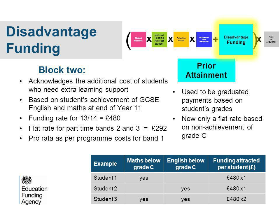 Prior Attainment Acknowledges the additional cost of students who need extra learning support Based on student's achievement of GCSE English and maths at end of Year 11 Funding rate for 13/14 = £480 Flat rate for part time bands 2 and 3 = £292 Pro rata as per programme costs for band 1 Block two: Programme Cost Weighting Area Cost Allowance Student Numbers National Funding Rate per student Retention Factor ( ) Disadvantage Funding Example Maths below grade C English below grade C Funding attracted per student (£) Student 1yes£480 x1 Student 2yes£480 x1 Student 3yes £480 x2 Used to be graduated payments based on student's grades Now only a flat rate based on non-achievement of grade C