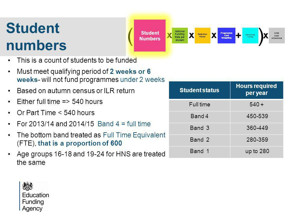 This is a count of students to be funded Must meet qualifying period of 2 weeks or 6 weeks- will not fund programmes under 2 weeks Based on autumn census or ILR return Either full time => 540 hours Or Part Time < 540 hours For 2013/14 and 2014/15 Band 4 = full time The bottom band treated as Full Time Equivalent (FTE), that is a proportion of 600 Age groups 16-18 and 19-24 for HNS are treated the same Programme Cost Weighting Disadvantag Funding Area Cost Allowance National Funding Rate per student Retention Factor () Student Numbers Student numbers Student status Hours required per year Full time540 + Band 4 450-539 Band 3 360-449 Band 2 280-359 Band 1 up to 280
