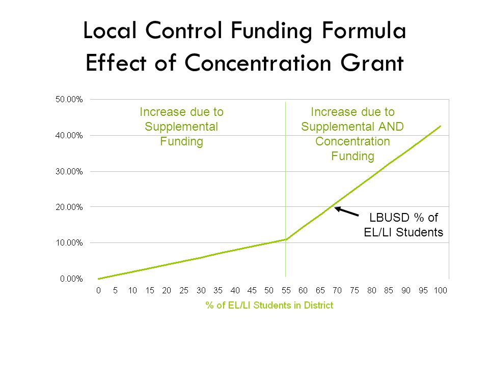 Local Control Funding Formula Effect of Concentration Grant Increase due to Supplemental Funding Increase due to Supplemental AND Concentration Funding LBUSD % of EL/LI Students