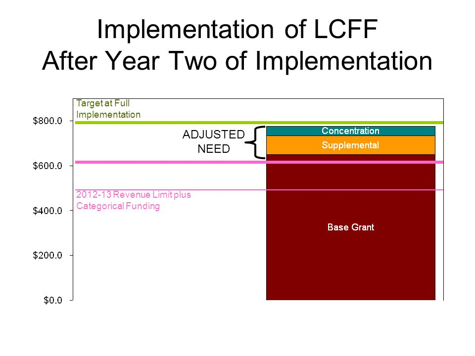 Implementation of LCFF After Year Two of Implementation Target at Full Implementation 2012-13 Revenue Limit plus Categorical Funding ADJUSTED NEED