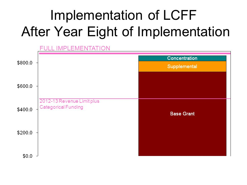 Implementation of LCFF After Year Eight of Implementation FULL IMPLEMENTATION Revenue Limit plus Categorical Funding