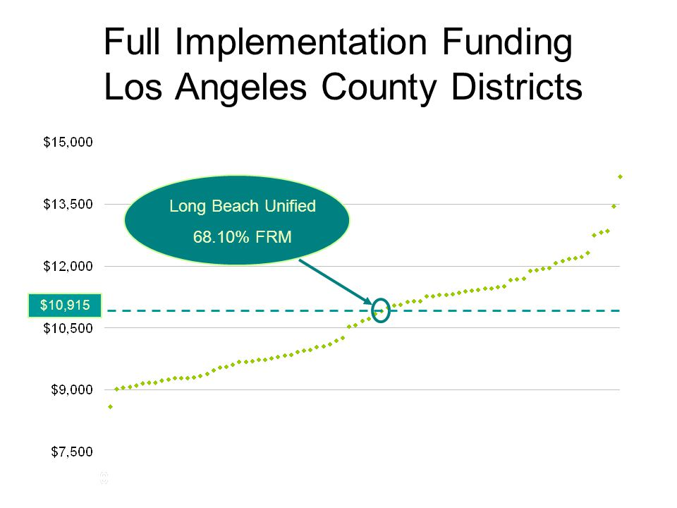 Full Implementation Funding Los Angeles County Districts Long Beach Unified 68.10% FRM $10,915