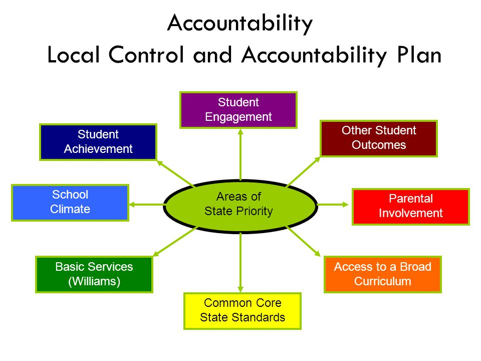 Accountability Local Control and Accountability Plan Areas of State Priority Student Achievement Other Student Outcomes Parental Involvement Common Core State Standards Student Engagement School Climate Basic Services (Williams) Access to a Broad Curriculum