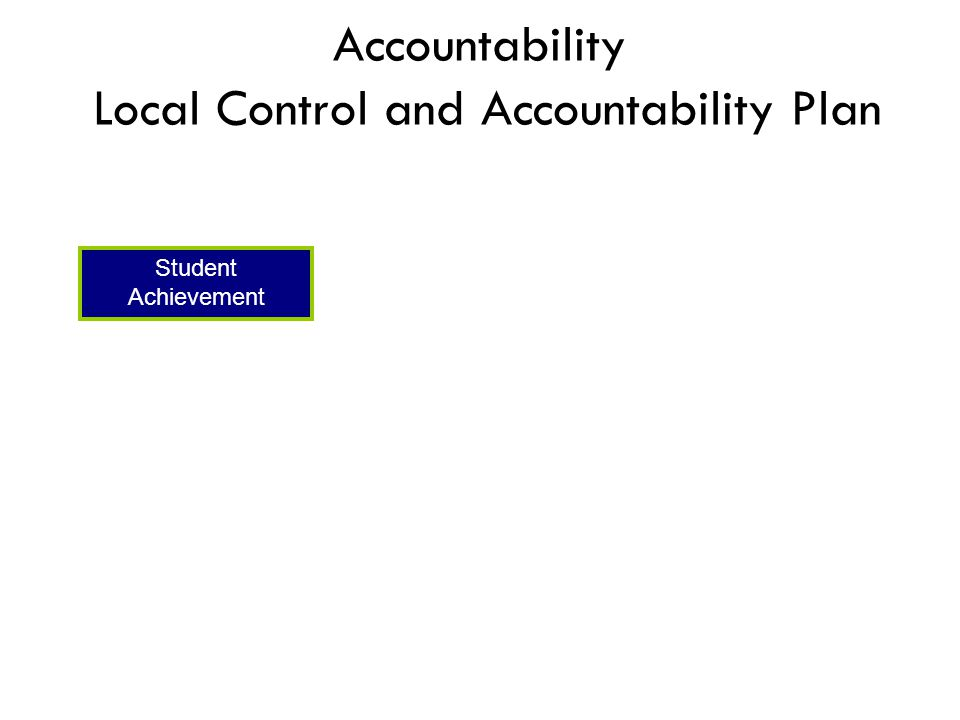 Accountability Local Control and Accountability Plan Student Achievement