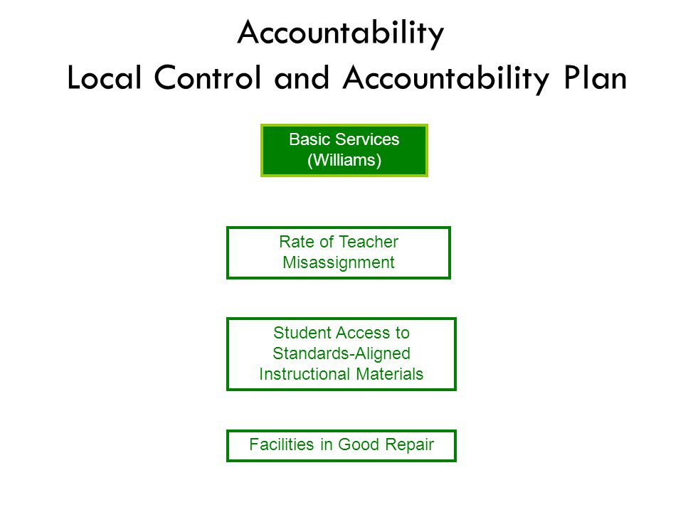 Accountability Local Control and Accountability Plan Basic Services (Williams) Rate of Teacher Misassignment Facilities in Good Repair Student Access