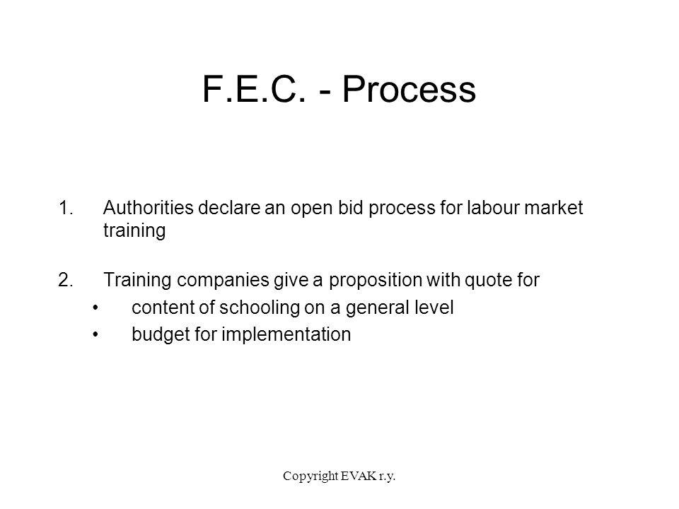 Copyright EVAK r.y. F.E.C.