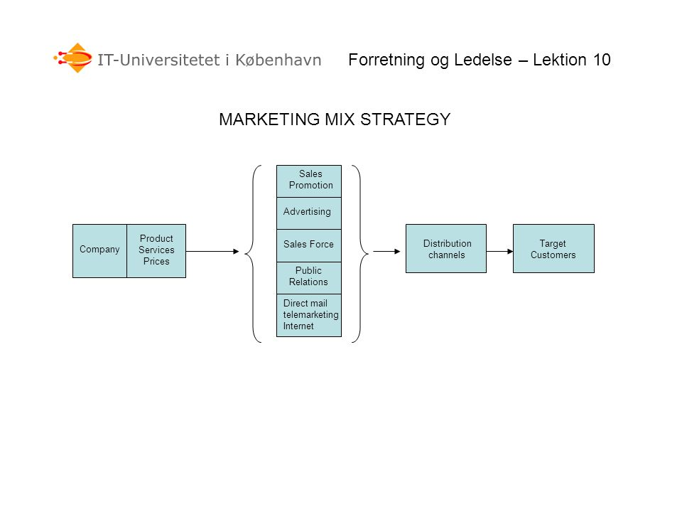 MARKETING MIX STRATEGY Forretning og Ledelse – Lektion 10 Sales Promotion Advertising Sales Force Public Relations Direct mail telemarketing Internet Company Product Services Prices Distribution channels Target Customers