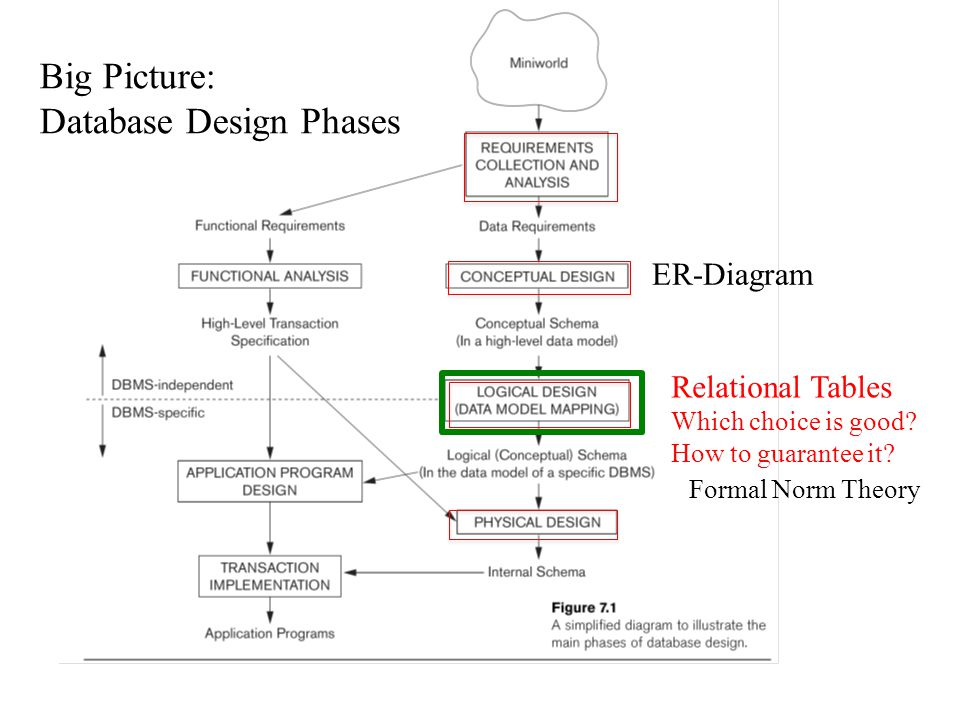 Big Picture: Database Design Phases ER-Diagram Relational Tables Which choice is good? How to guarantee it? Formal Norm Theory