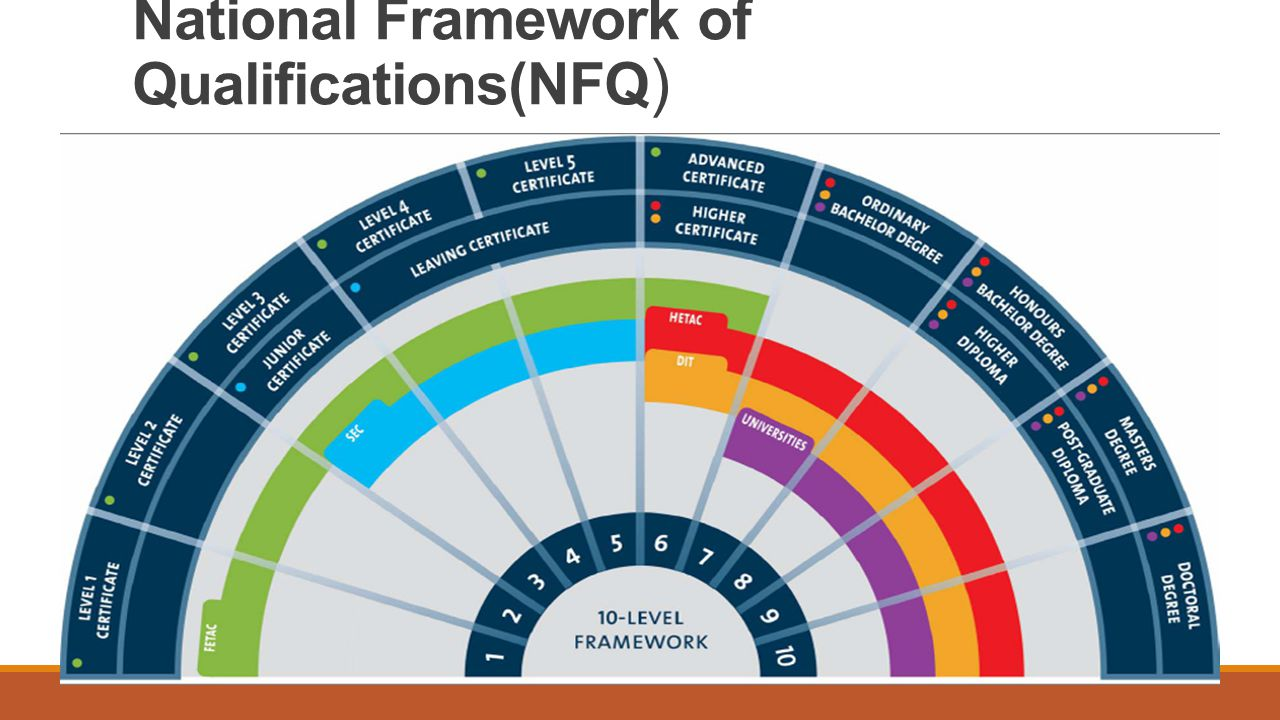 National Framework of Qualifications(NFQ )