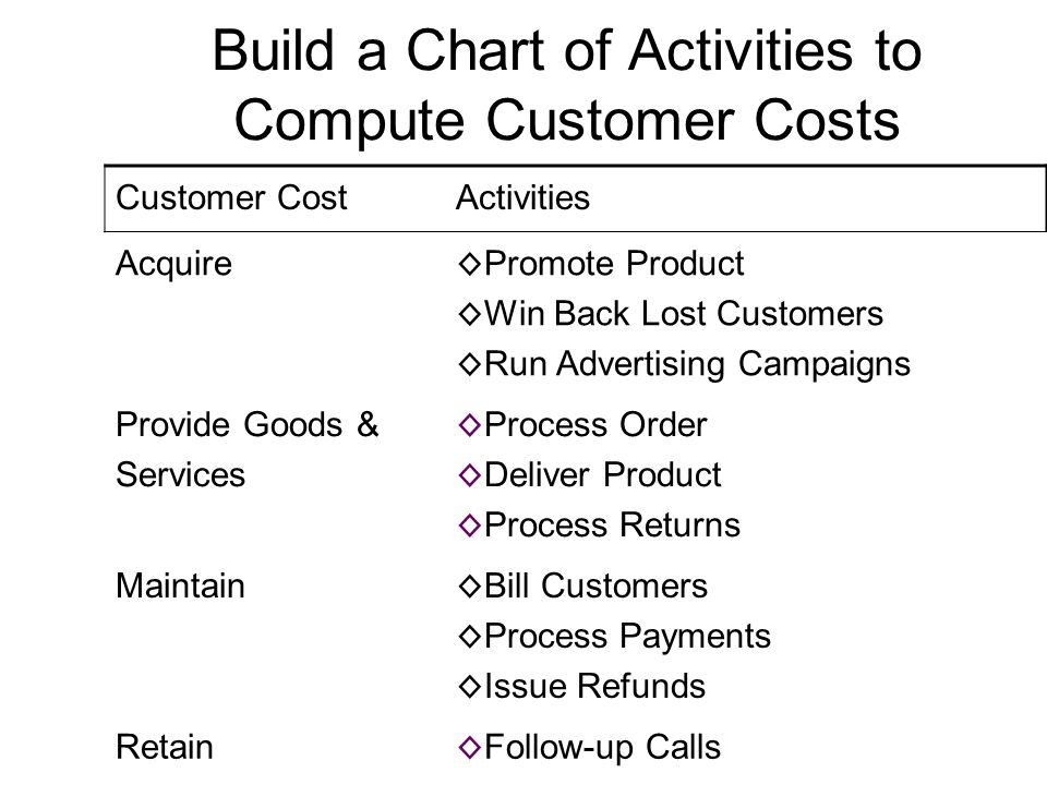 15 Build a Chart of Activities to Compute Customer Costs Customer CostActivities Acquire ◊ Promote Product ◊ Win Back Lost Customers ◊ Run Advertising