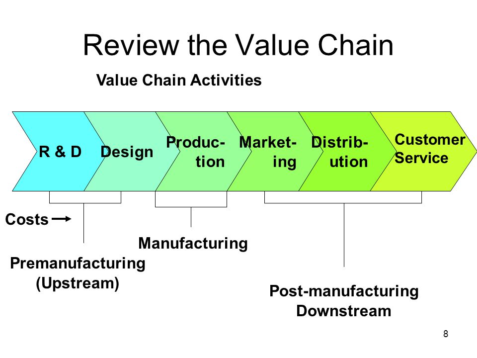 8 Review the Value Chain R & DDesign Produc- tion Market- ing Distrib- ution Customer Service Value Chain Activities Costs Premanufacturing (Upstream)