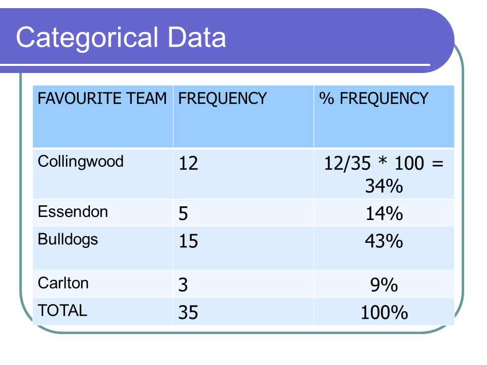 Categorical Data FAVOURITE TEAMFREQUENCY% FREQUENCY Collingwood 1212/35 * 100 = 34% Essendon 514% Bulldogs 1543% Carlton 39% TOTAL 35100%