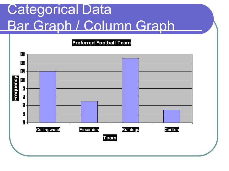 Categorical Data Bar Graph / Column Graph