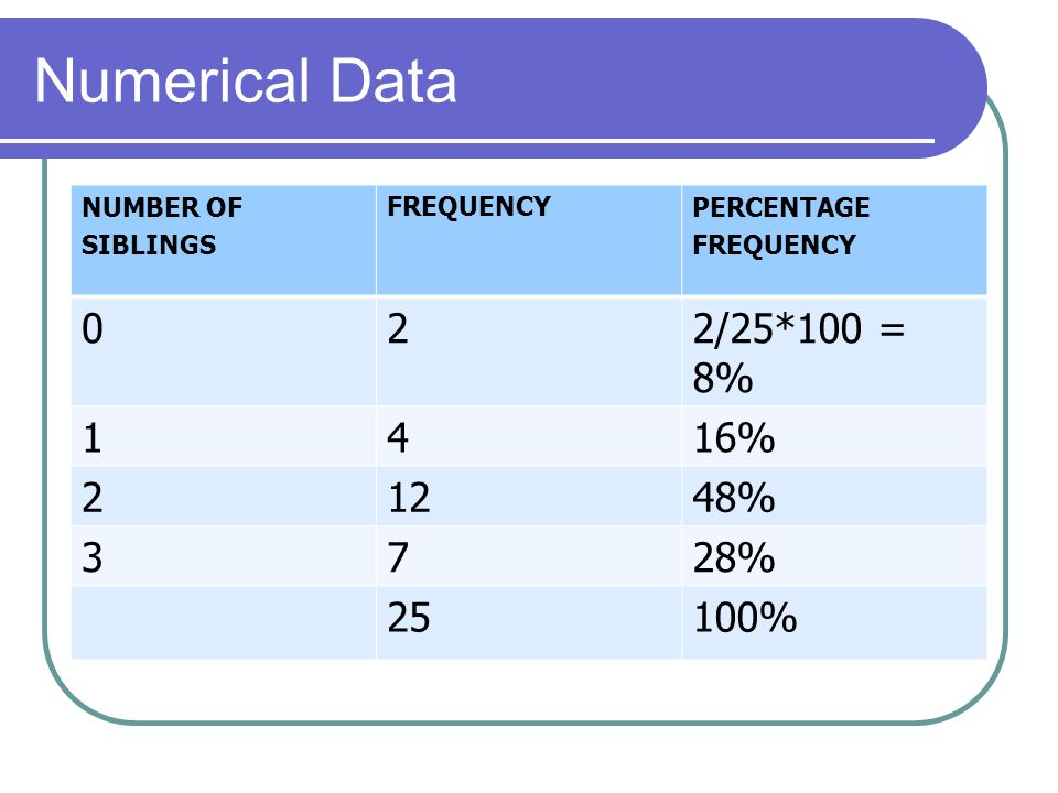 Numerical Data NUMBER OF SIBLINGS FREQUENCYPERCENTAGE FREQUENCY 022/25*100 = 8% 1416% 21248% 3728% 25100%