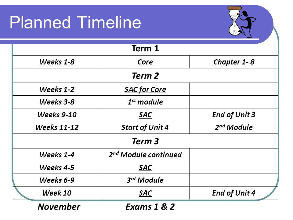 Planned Timeline Term 1 Weeks 1-8CoreChapter 1- 8 Term 2 Weeks 1-2SAC for Core Weeks 3-81 st module Weeks 9-10SACEnd of Unit 3 Weeks 11-12Start of Unit 42 nd Module Term 3 Weeks 1-42 nd Module continued Weeks 4-5SAC Weeks 6-93 rd Module Week 10SACEnd of Unit 4 November Exams 1 & 2