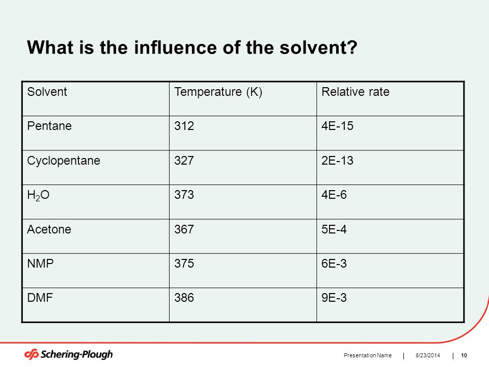 108/23/2014Presentation Name What is the influence of the solvent? SolventTemperature (K)Relative rate Pentane3124E-15 Cyclopentane3272E-13 H2OH2O3734