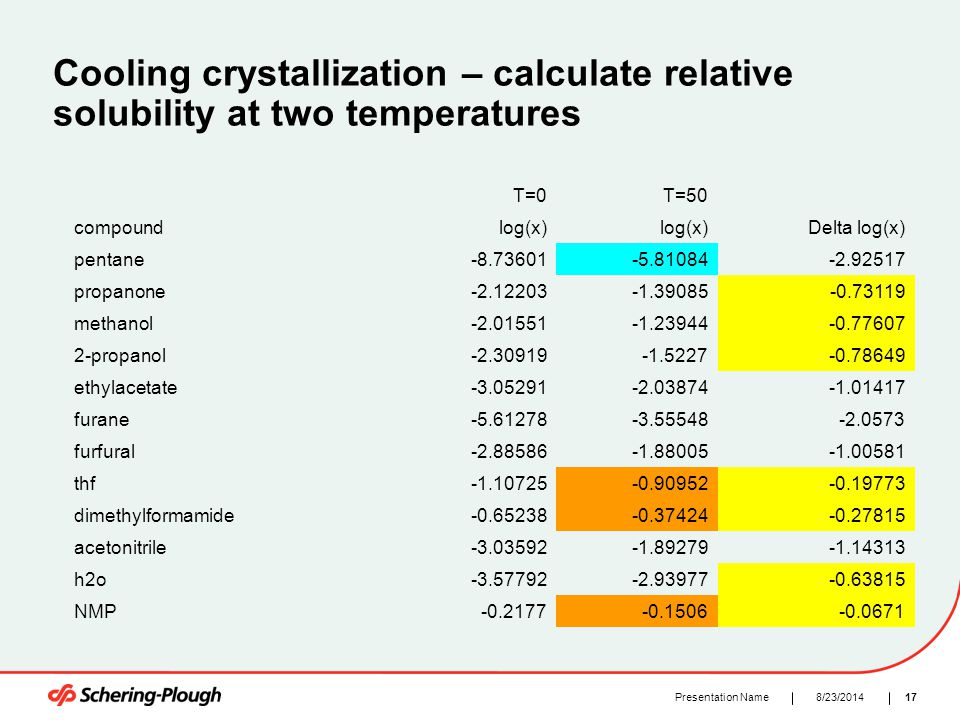 178/23/2014Presentation Name Cooling crystallization – calculate relative solubility at two temperatures T=0T=50 compoundlog(x) Delta log(x) pentane-8