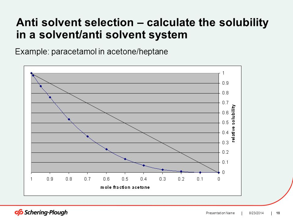 188/23/2014Presentation Name Anti solvent selection – calculate the solubility in a solvent/anti solvent system Example: paracetamol in acetone/heptan