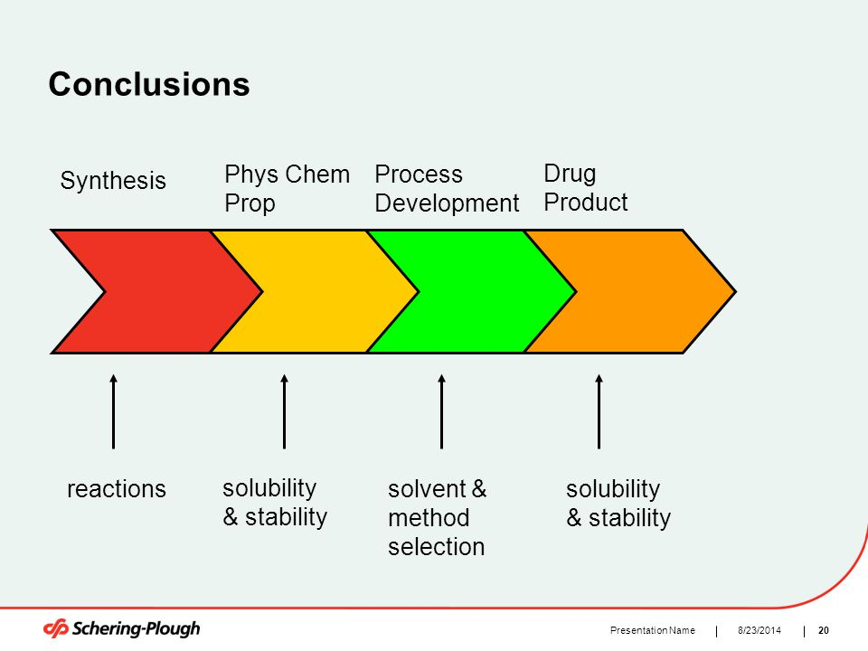 208/23/2014Presentation Name Conclusions Synthesis Phys Chem Prop Process Development Drug Product reactions solubility & stability solvent & method s