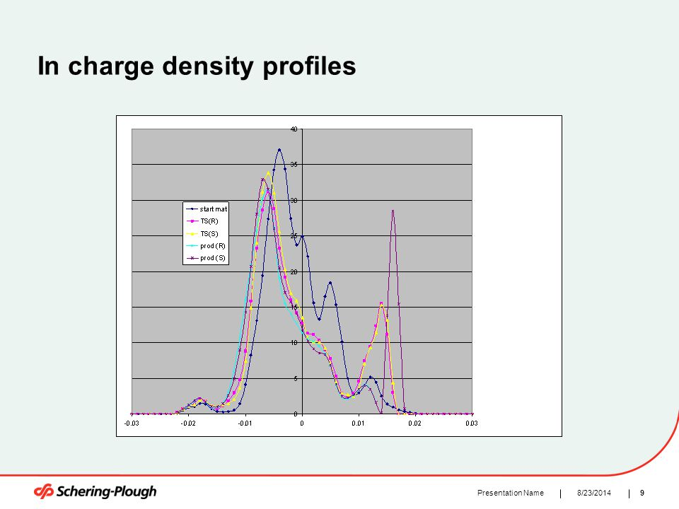 98/23/2014Presentation Name In charge density profiles