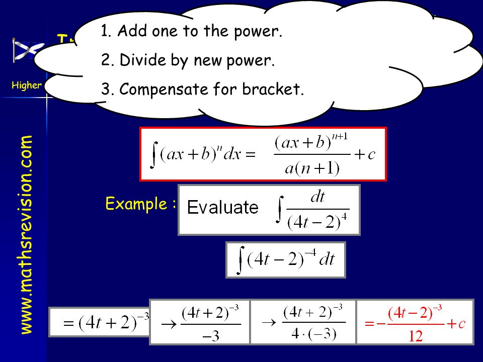 www.mathsrevision.com Higher Outcome 2 Integrating Composite Functions Harder integration we get You have 1 minute to come up with the rule.