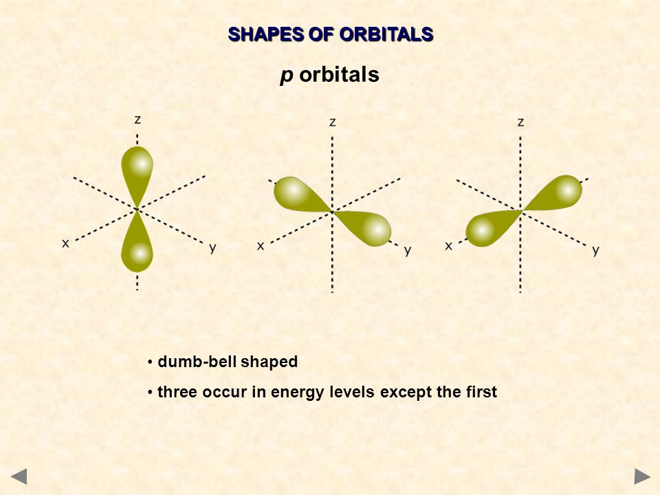 SHAPES OF ORBITALS p orbitals dumb-bell shaped three occur in energy levels except the first