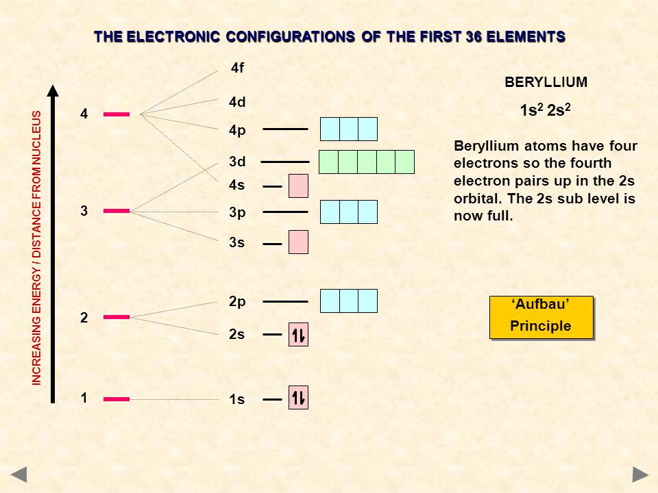 1 1s 2 2s 2p 4s 3 3s 3p 3d 4 4p 4d 4f INCREASING ENERGY / DISTANCE FROM NUCLEUS THE ELECTRONIC CONFIGURATIONS OF THE FIRST 36 ELEMENTS BERYLLIUM Beryl