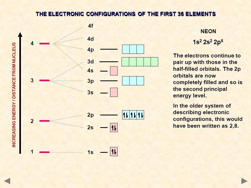 1 1s 2 2s 2p 4s 3 3s 3p 3d 4 4p 4d 4f INCREASING ENERGY / DISTANCE FROM NUCLEUS THE ELECTRONIC CONFIGURATIONS OF THE FIRST 36 ELEMENTS NEON The electr
