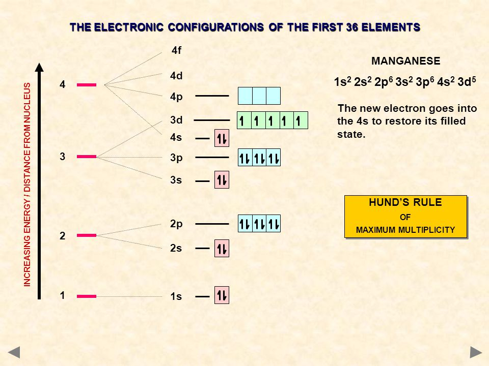 1 1s 2 2s 2p 4s 3 3s 3p 3d 4 4p 4d 4f INCREASING ENERGY / DISTANCE FROM NUCLEUS THE ELECTRONIC CONFIGURATIONS OF THE FIRST 36 ELEMENTS MANGANESE The n