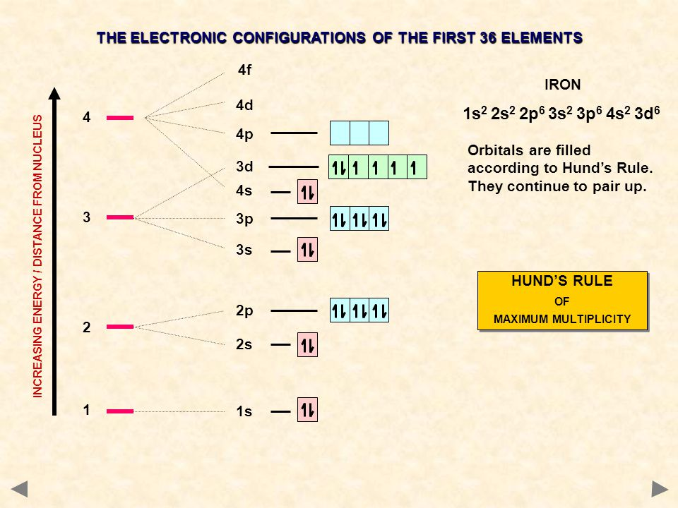 1 1s 2 2s 2p 4s 3 3s 3p 3d 4 4p 4d 4f INCREASING ENERGY / DISTANCE FROM NUCLEUS THE ELECTRONIC CONFIGURATIONS OF THE FIRST 36 ELEMENTS IRON Orbitals a