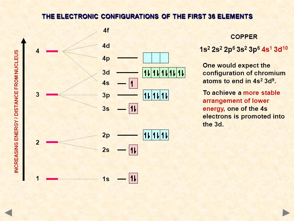 1 1s 2 2s 2p 4s 3 3s 3p 3d 4 4p 4d 4f INCREASING ENERGY / DISTANCE FROM NUCLEUS THE ELECTRONIC CONFIGURATIONS OF THE FIRST 36 ELEMENTS COPPER One woul