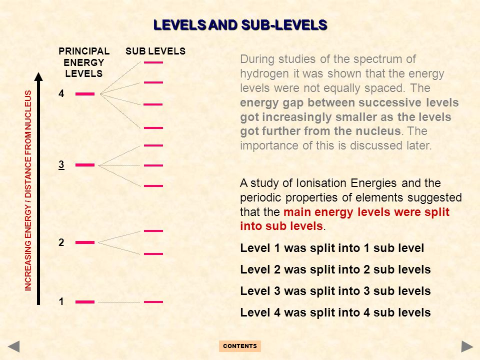 1 2 3 4 INCREASING ENERGY / DISTANCE FROM NUCLEUS LEVELS AND SUB-LEVELS During studies of the spectrum of hydrogen it was shown that the energy levels