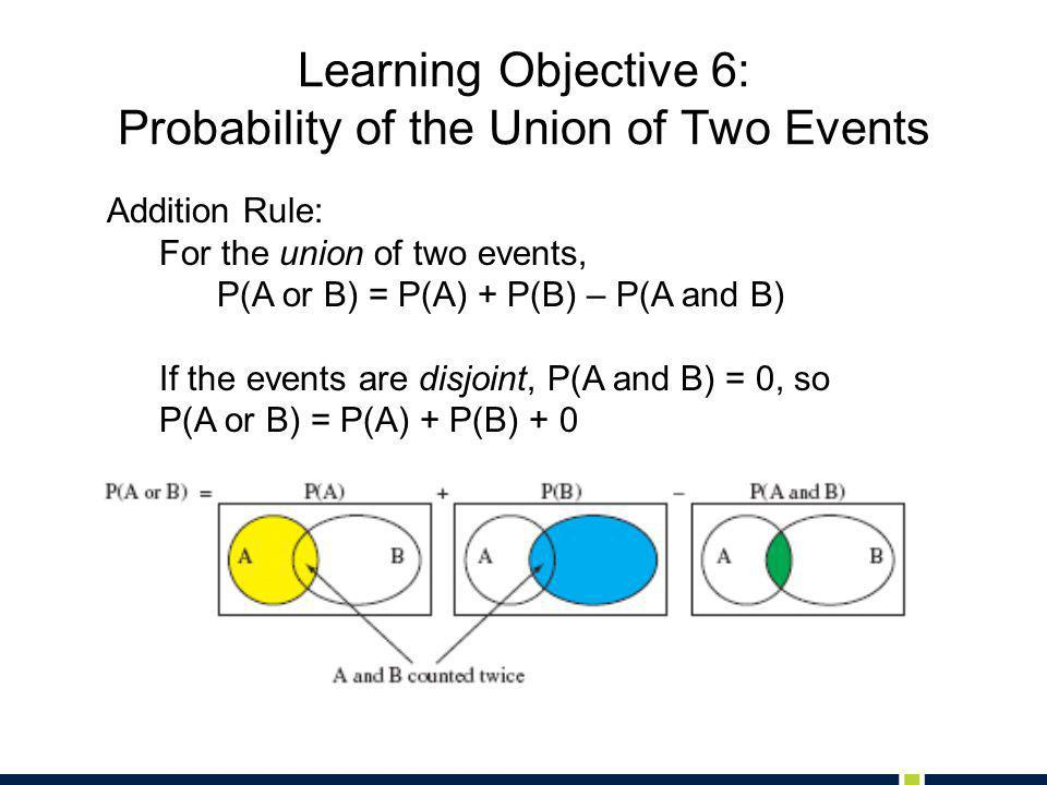 Learning Objective 6: Probability of the Union of Two Events Addition Rule: For the union of two events, P(A or B) = P(A) + P(B) – P(A and B) If the events are disjoint, P(A and B) = 0, so P(A or B) = P(A) + P(B) + 0