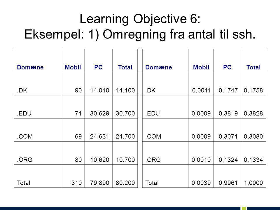 Learning Objective 6: Eksempel: 1) Omregning fra antal til ssh. Dom æ ne MobilPCTotal.DK9014.01014.100.EDU7130.62930.700.COM6924.63124.700.ORG8010.620
