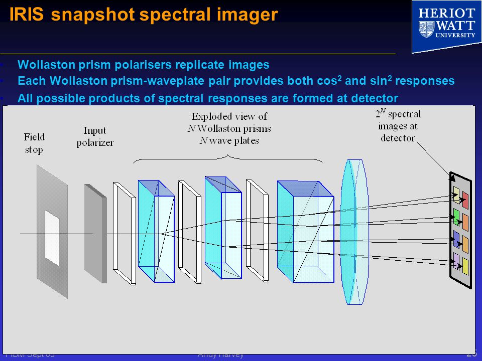 PIBM Sept 05 Andy Harvey 25 Wollaston prism polarisers replicate images Each Wollaston prism-waveplate pair provides both cos 2 and sin 2 responses All possible products of spectral responses are formed at detector IRIS snapshot spectral imager