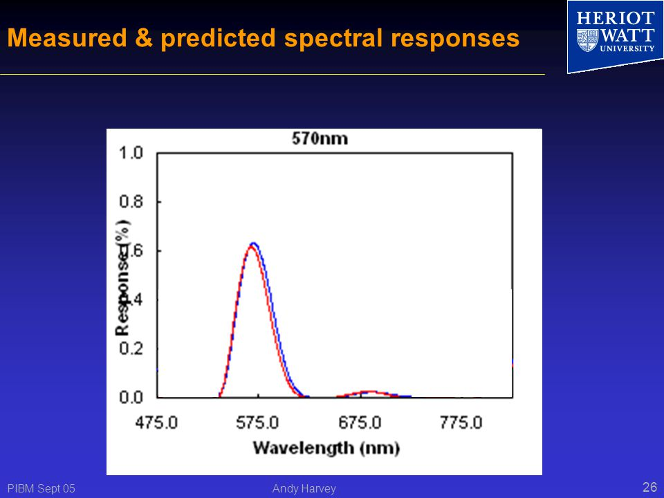 PIBM Sept 05 Andy Harvey 26 Measured & predicted spectral responses