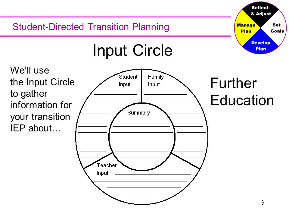 Student-Directed Transition Planning 9 Input Circle We'll use the Input Circle to gather information for your transition IEP about… Further Education