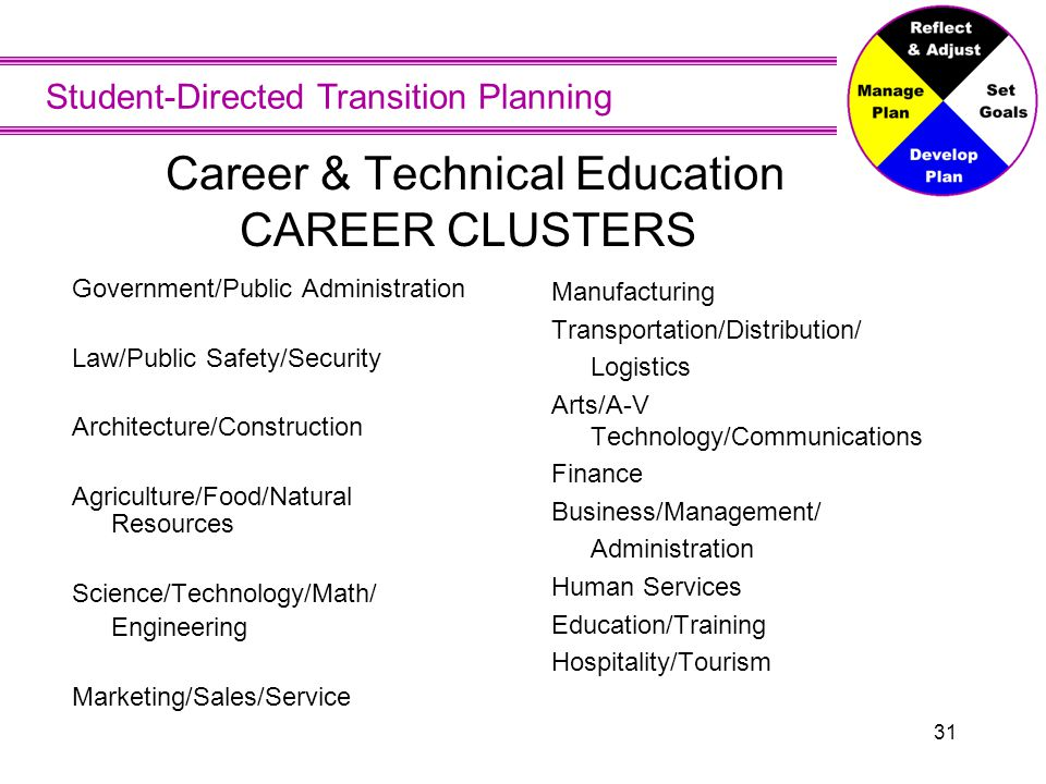 Student-Directed Transition Planning 31 Career & Technical Education CAREER CLUSTERS Government/Public Administration Law/Public Safety/Security Archi