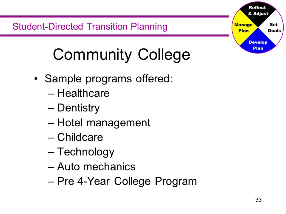 Student-Directed Transition Planning 33 Community College Sample programs offered: –Healthcare –Dentistry –Hotel management –Childcare –Technology –Au