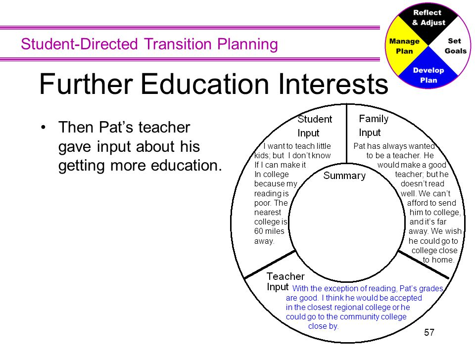 Student-Directed Transition Planning 57 Further Education Interests Then Pat's teacher gave input about his getting more education.. I want to teach l