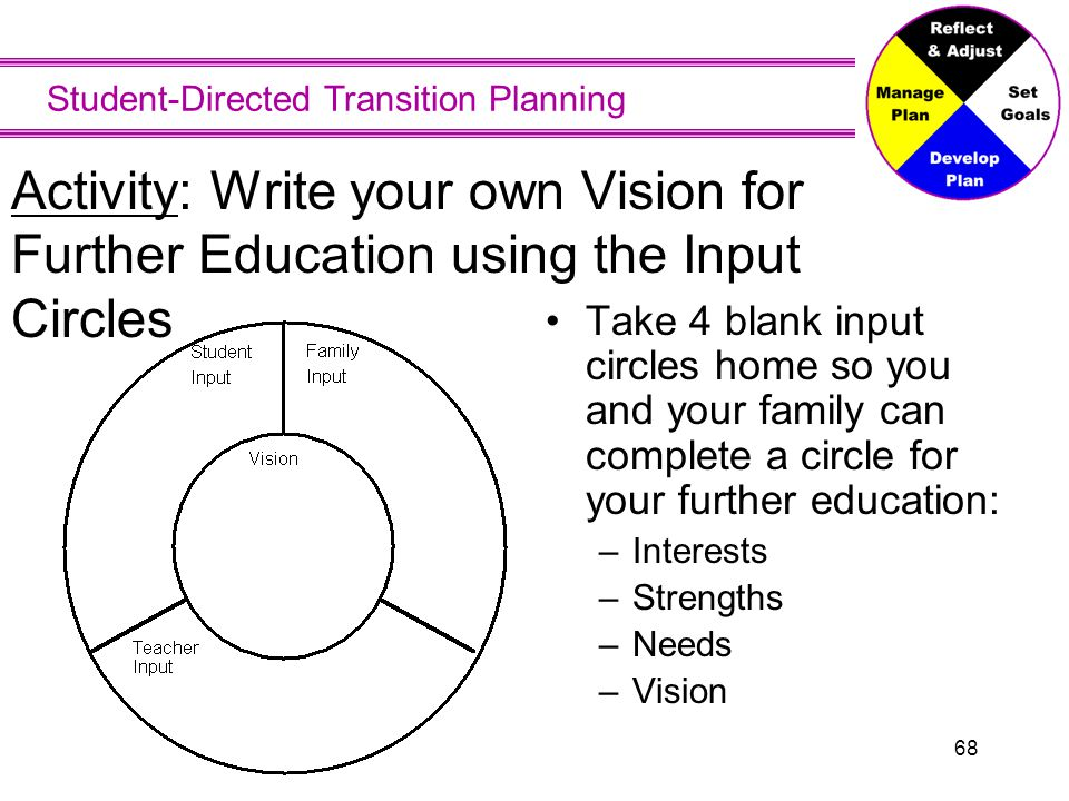 Student-Directed Transition Planning 68 Activity: Write your own Vision for Further Education using the Input Circles Take 4 blank input circles home