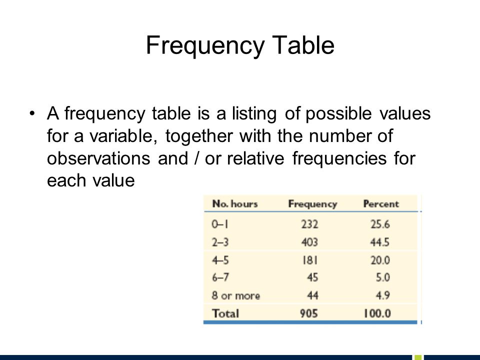 Frequency Table A frequency table is a listing of possible values for a variable, together with the number of observations and / or relative frequenci