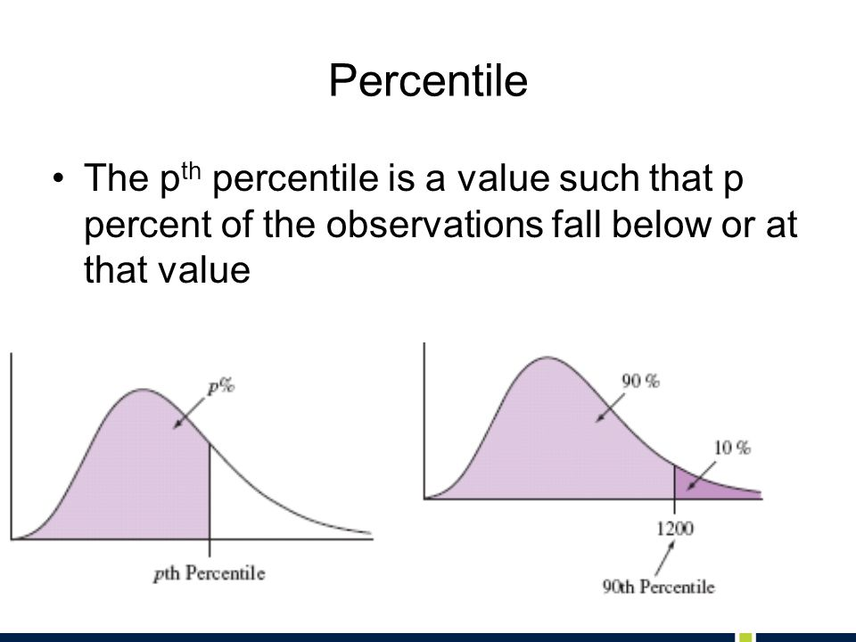 Percentile The p th percentile is a value such that p percent of the observations fall below or at that value