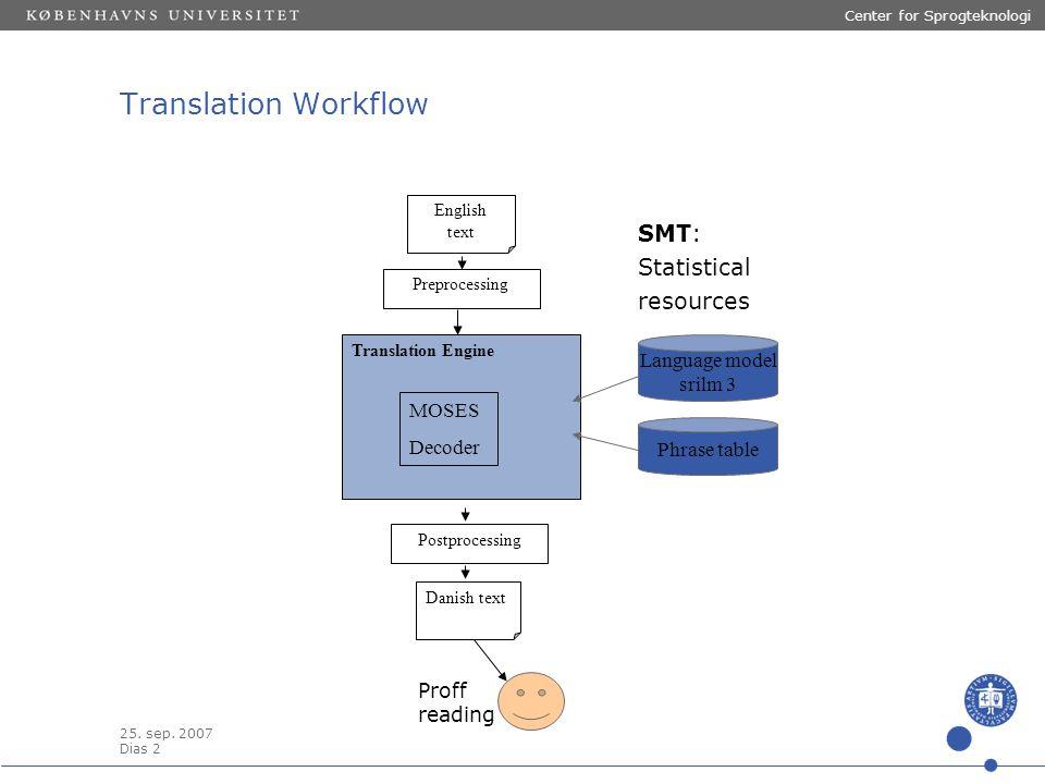 25. sep. 2007 Dias 2 Center for Sprogteknologi SMT: Statistical resources Translation Workflow Preprocessing English text Translation Engine Postproce