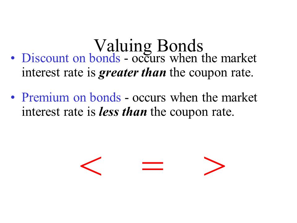 Valuing Bonds Discount on bonds - occurs when the market interest rate is greater than the coupon rate. Premium on bonds - occurs when the market inte