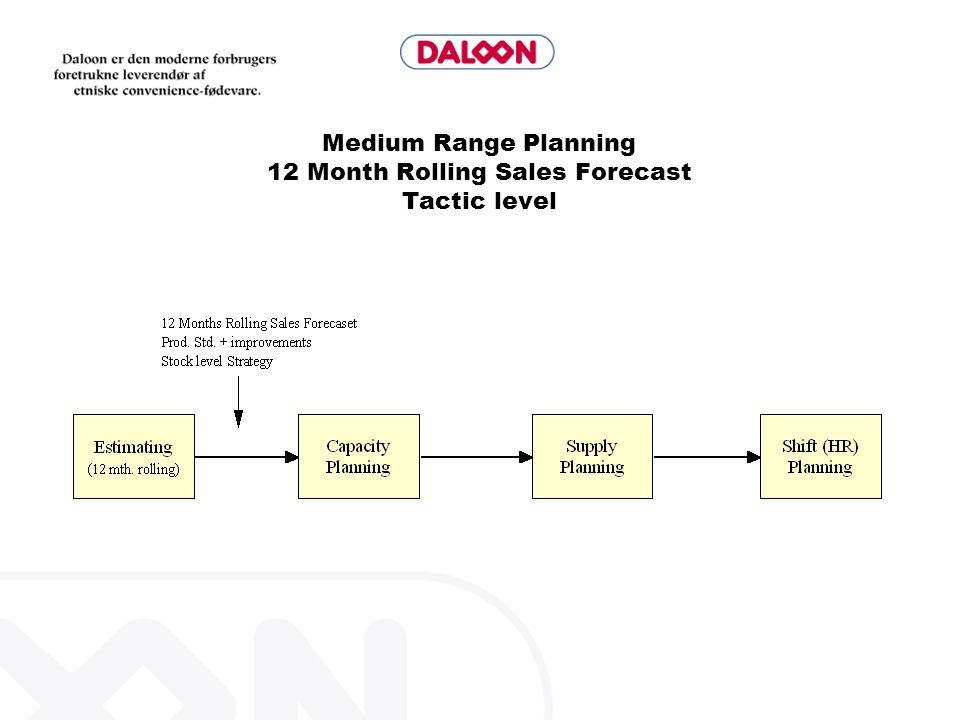 Medium Range Planning 12 Month Rolling Sales Forecast Tactic level