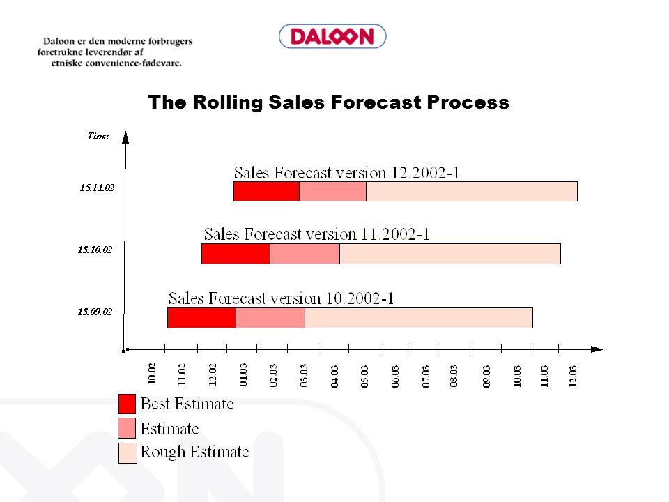 The Rolling Sales Forecast Process